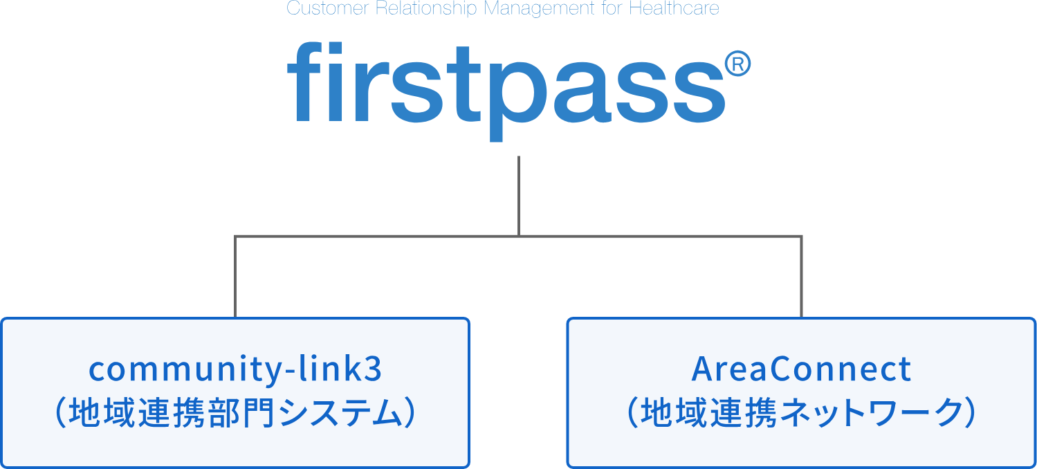 firstpass構成図